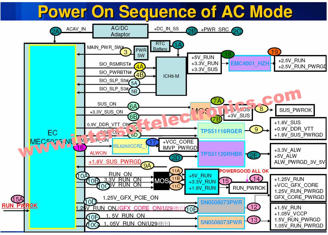1349199615_power-on-sequence-of-ac-mode.