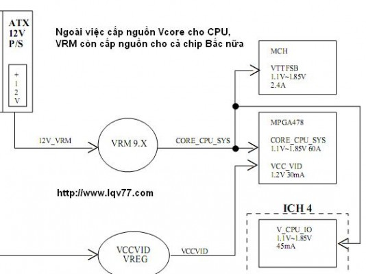vrm-to-chipset